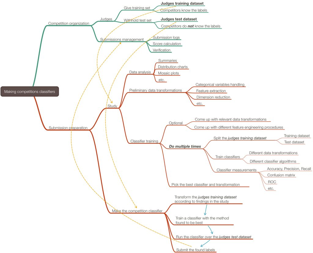 """""""Making-competitions-classifiers-mind-map.png"""""""