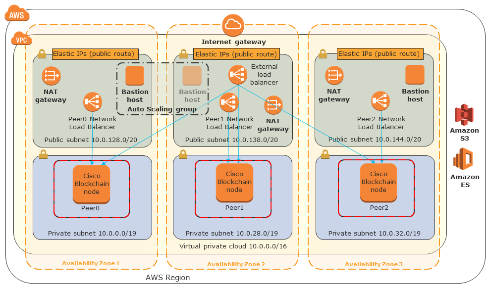 Quick Start architecture for Cisco Blockchain Platform on the AWS Cloud