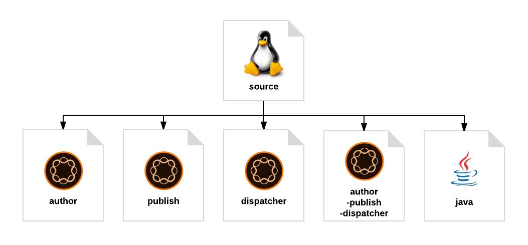 Machine Images Diagram