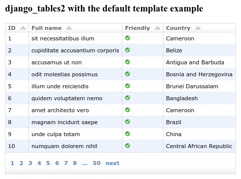 An example table rendered using django-tables2