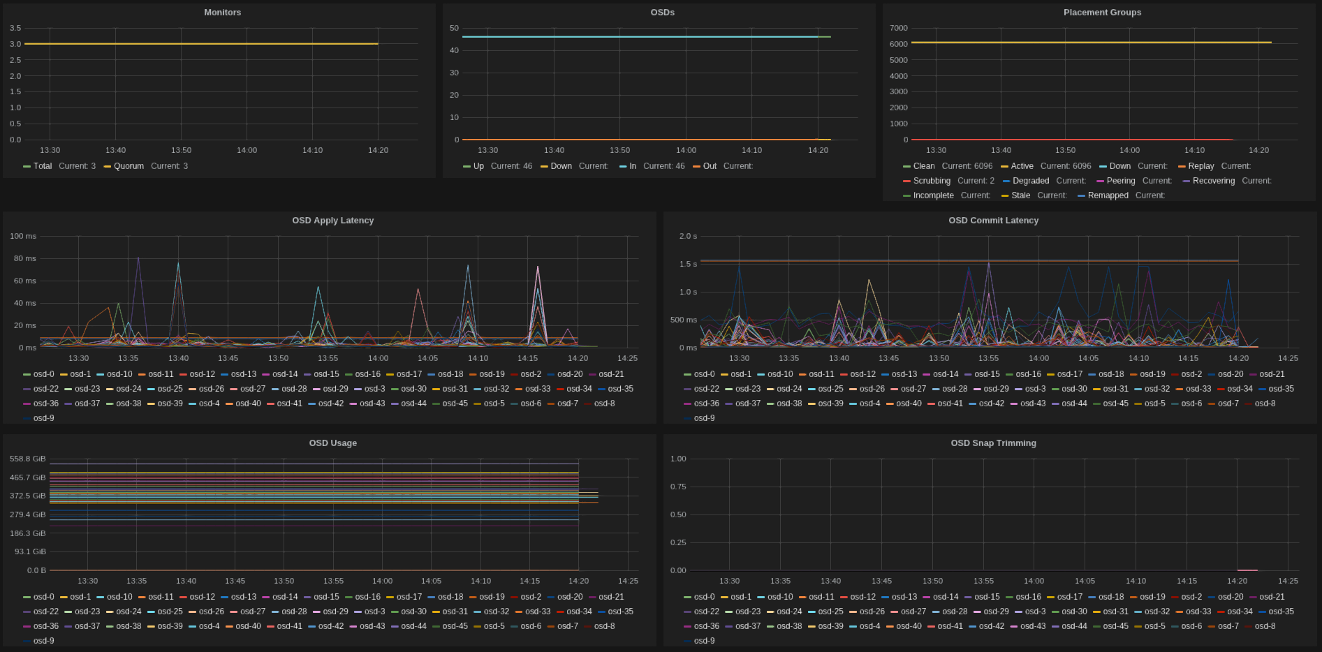 GitHub - rochaporto/collectd-ceph: collectd plugins and dashboards