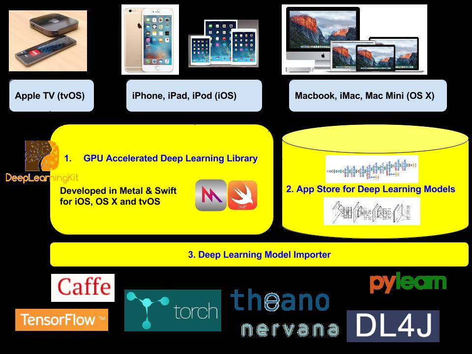 DeepLearningKit Overview