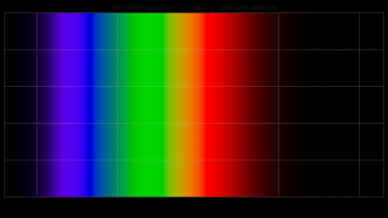 https://colour.readthedocs.io/en/develop/_static/Examples_Plotting_Visible_Spectrum.png