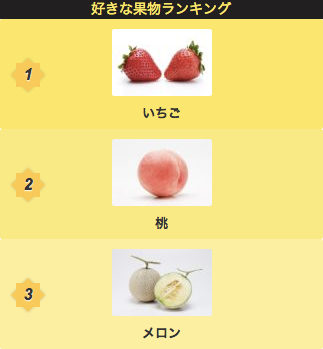 好きな果物ランキング 1.苺 2.桃 3.メロン