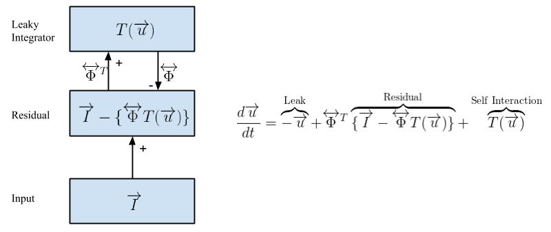 LCA Hierarchy