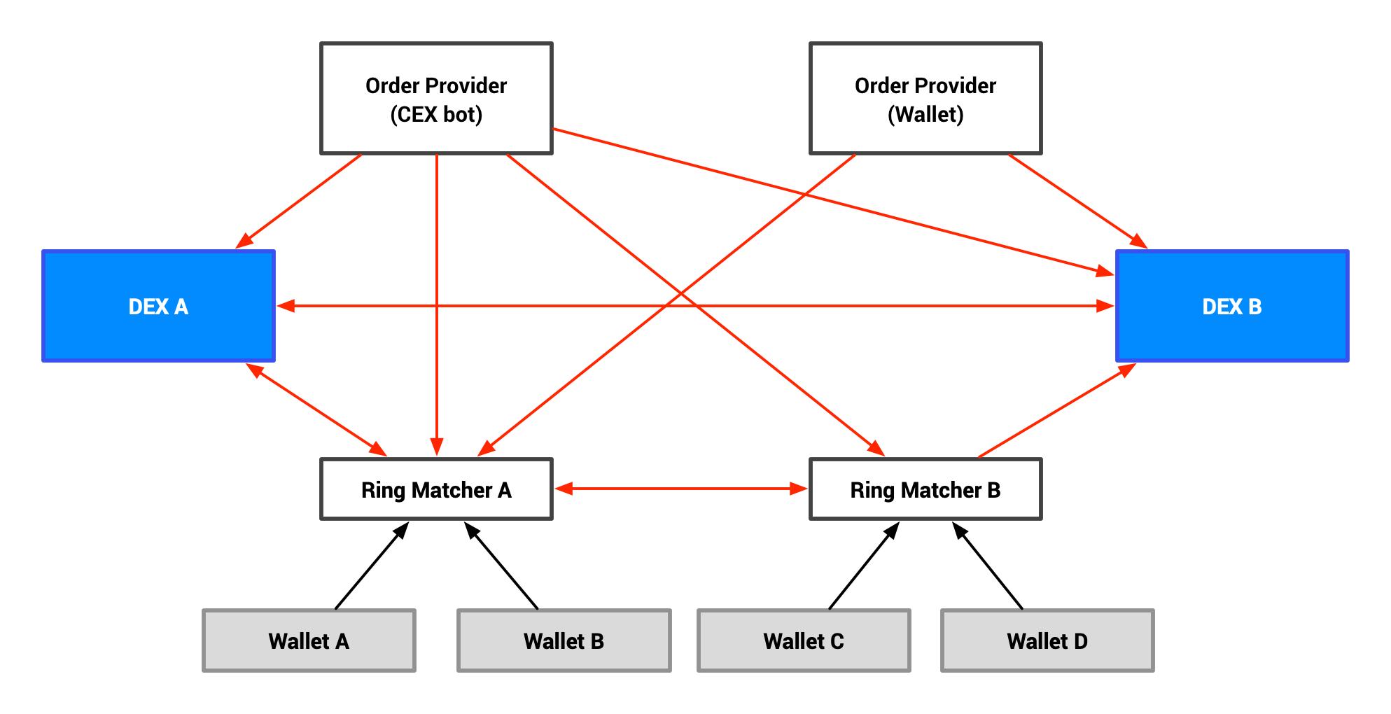 Order sharing