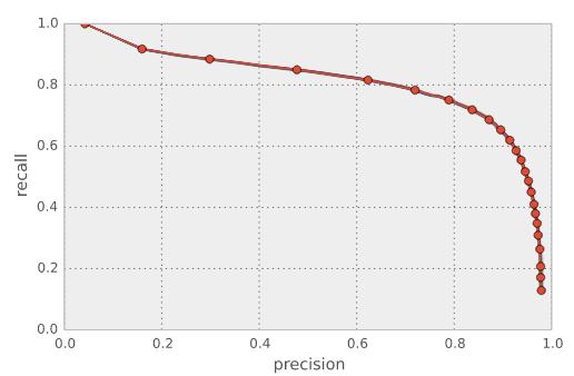 Precision/recall curve