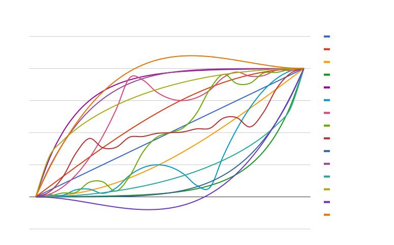 Easing Chart