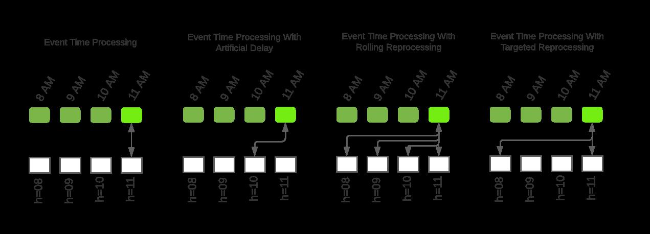 umair-akbar-68747470733a2f2f6d69726f2e6d656469756d2e636f6d2f6d61782f313430302f312a6a5f50796a6878504f72644a74576e516a3257492d772e706e67 - Handling Late Arriving Data with Apache Beam and Apache Airflow
