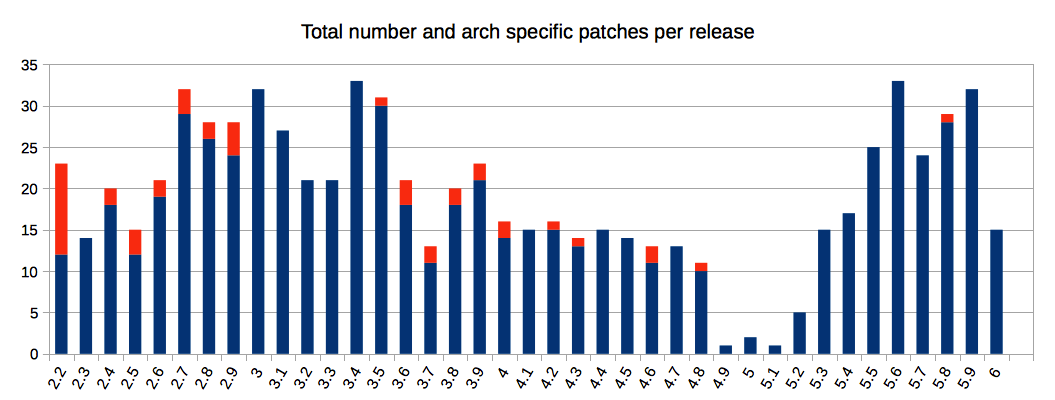 Total number of patches