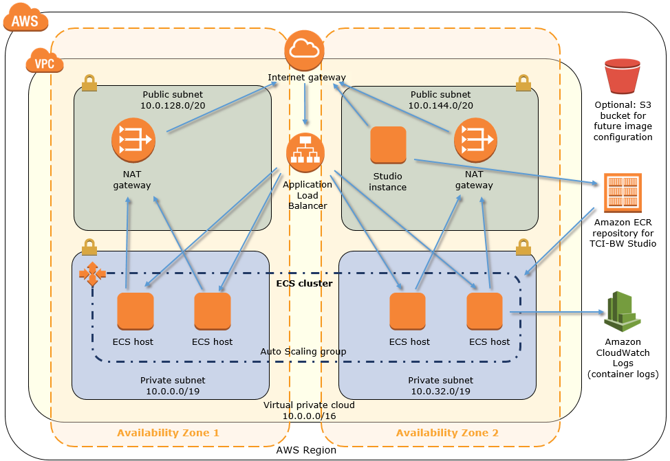 Quick Start architecture for TCI-BW on AWS