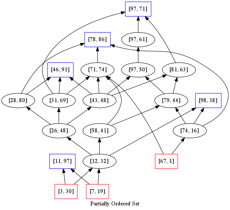 Pomapreadme at master mmottlpomap github hasse diagram of a partially ordered set ccuart Choice Image