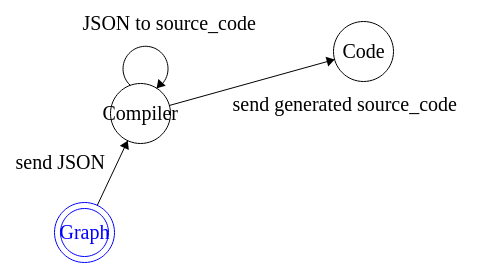 ASM graph