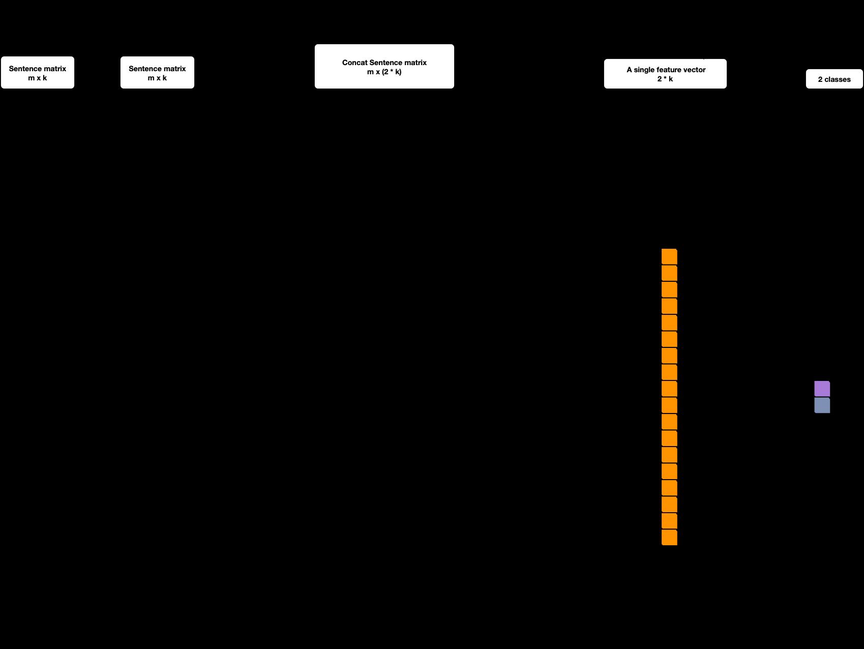 GitHub - RandolphVI/Text-Pairs-Relation-Classification