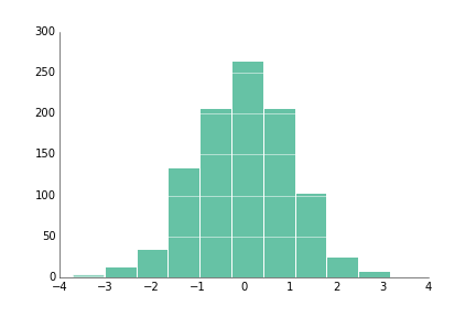 Histogram with white grid