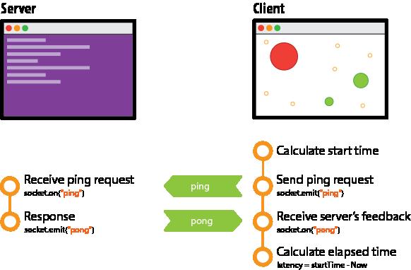 Game Architecture · huytd/agar io-clone Wiki · GitHub