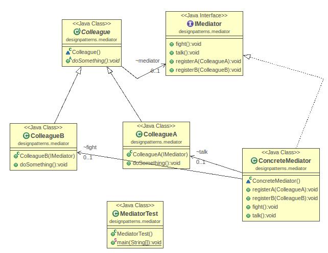 WebCapture/Java Design Pattern: Mediator md at master