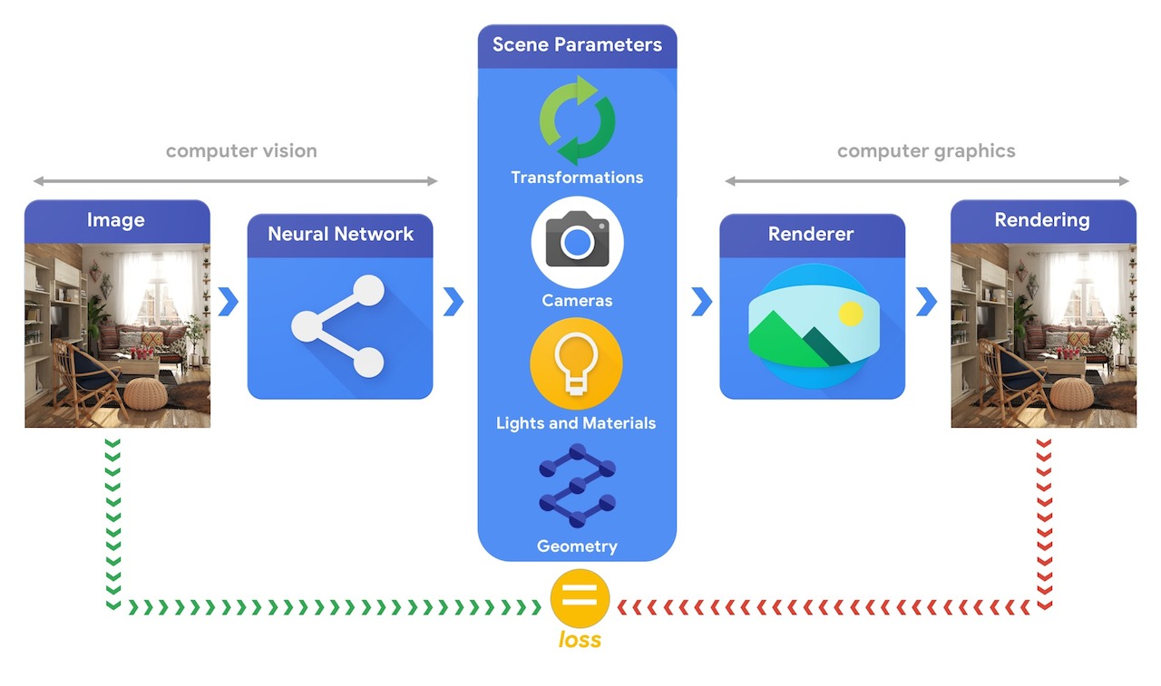 Google Announces TensorFlow Graphics Library for