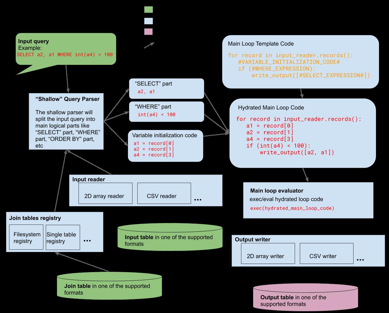RBQL Diagram