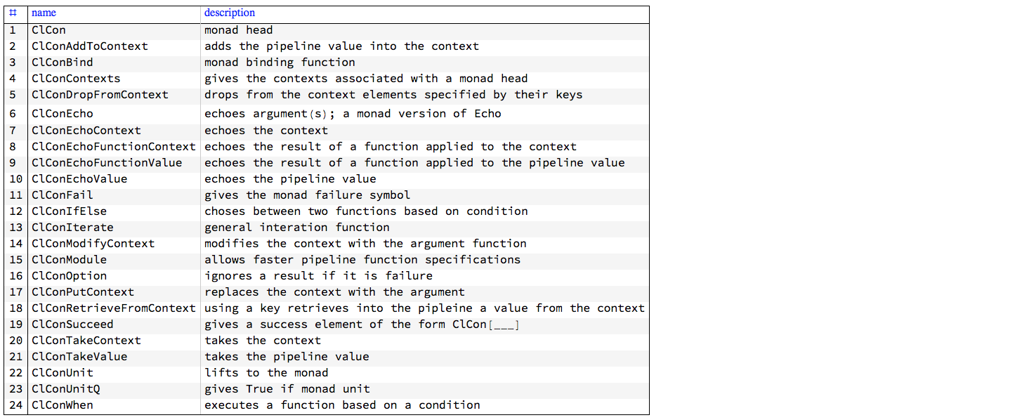 """""""ClCon-StateMonad-functions-table"""""""