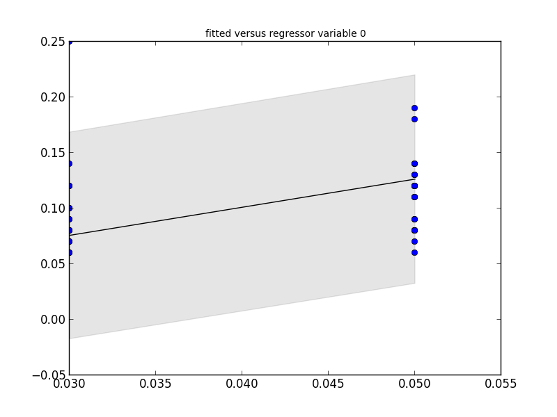 Negative R-squared · Issue #785 · statsmodels/statsmodels · GitHub