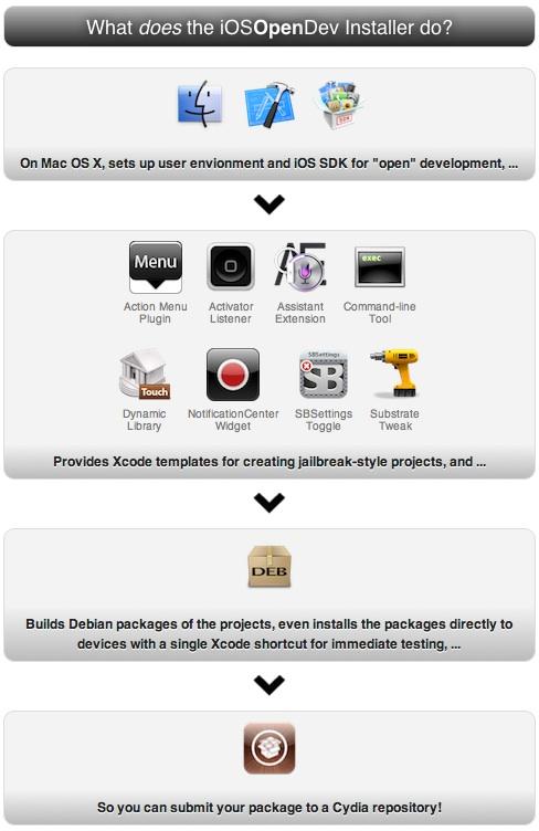iOSOpenDev Overview