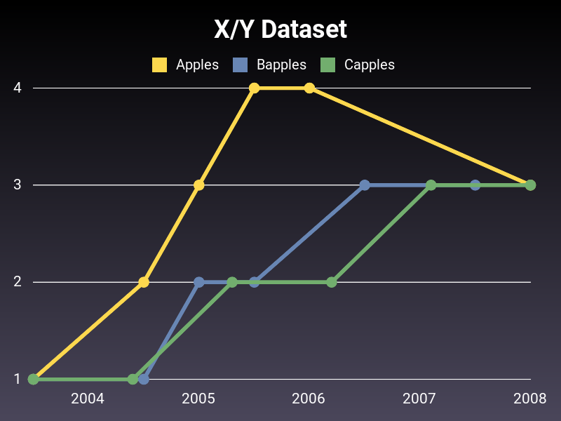 LineXY chart
