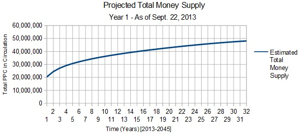 Estimated Money Supply Curve 2