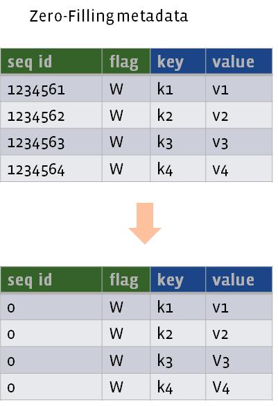 Zero filling row metadata