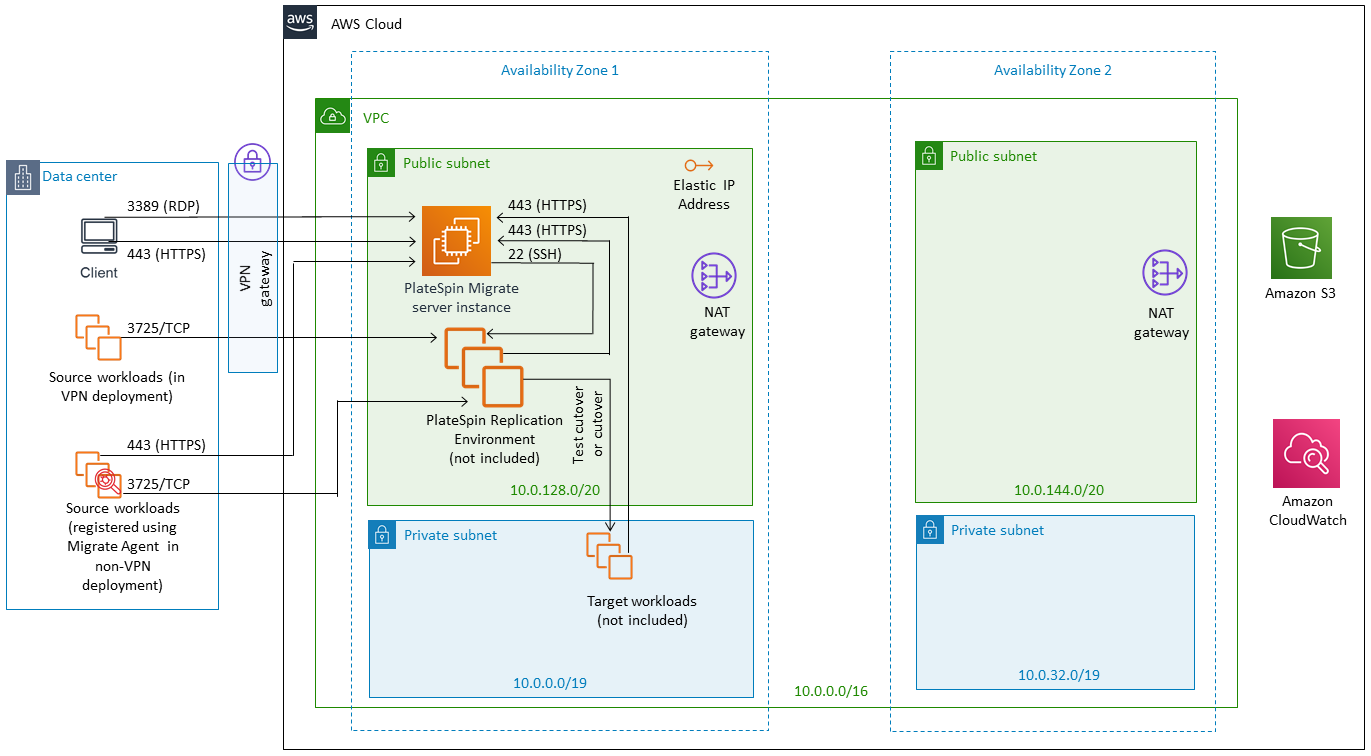 Quick Start architecture for Micro Focus PlateSpin Migrate on the AWS Cloud