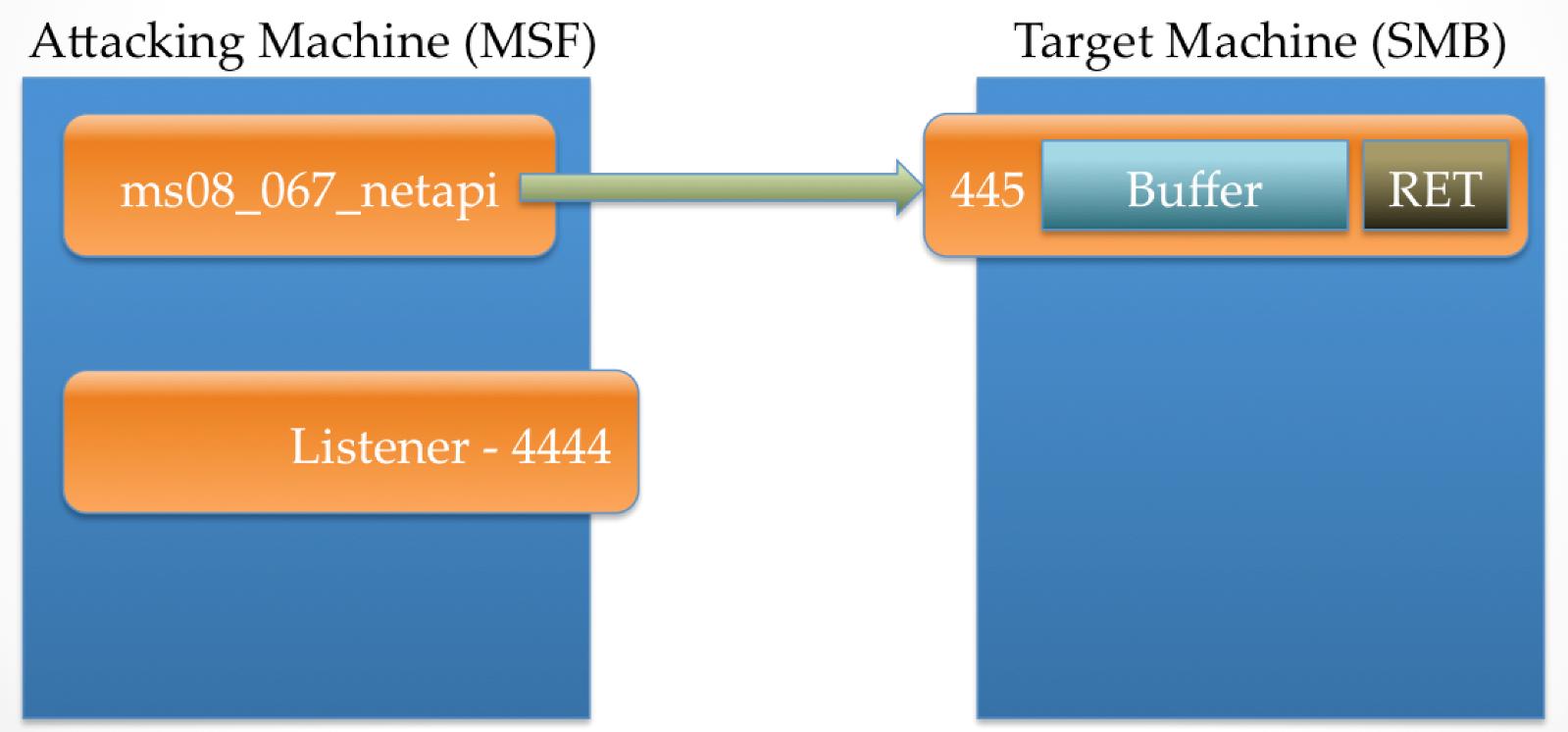 Meterpreter Stageless Mode · rapid7/metasploit-framework Wiki · GitHub