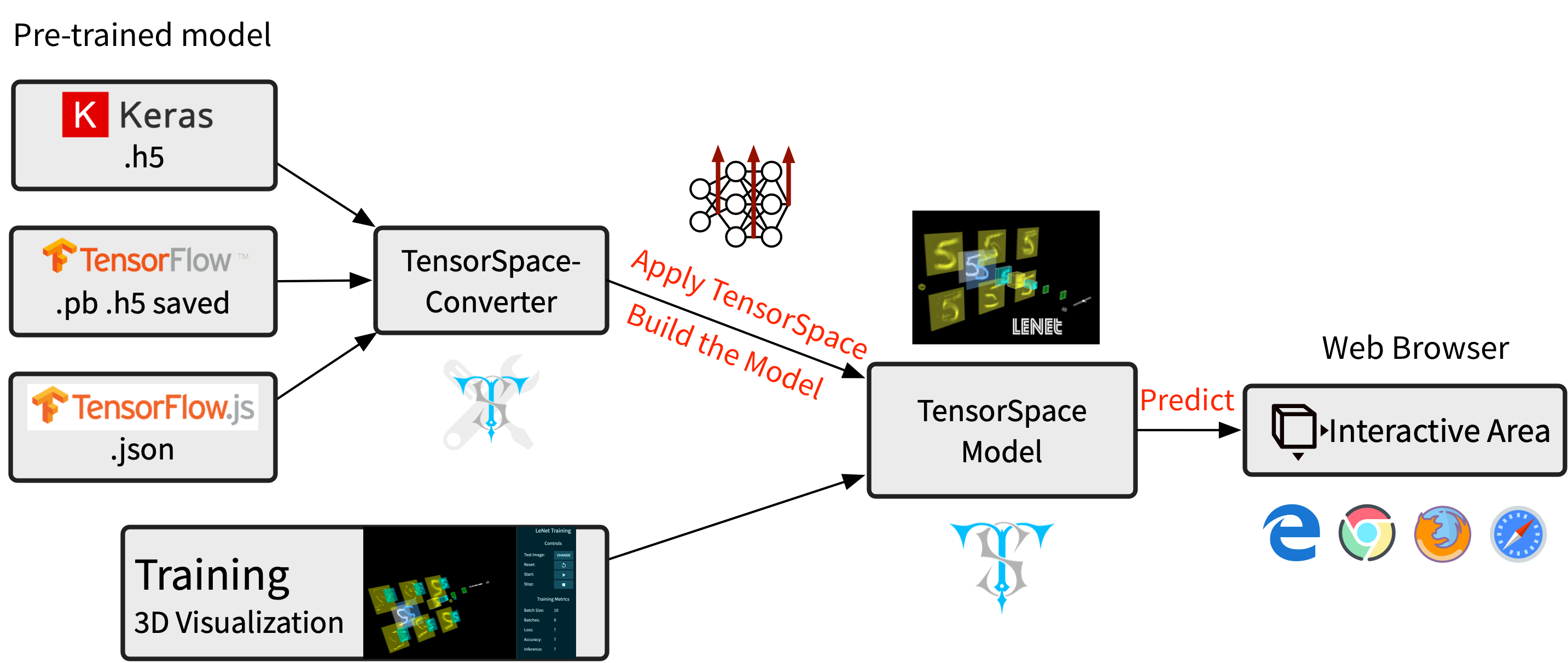 GitHub - tensorspace-team/tensorspace: Neural network 3D