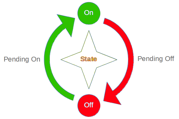 State Switch Diagram