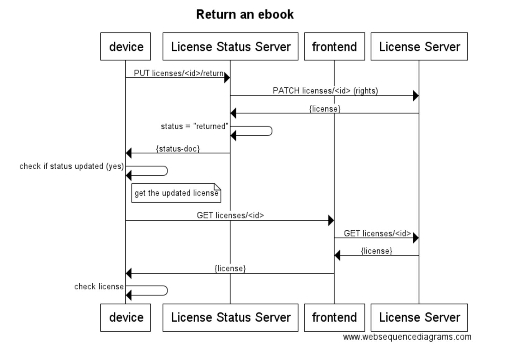 Sequence diagrams · readium/readium-lcp-server Wiki · GitHub