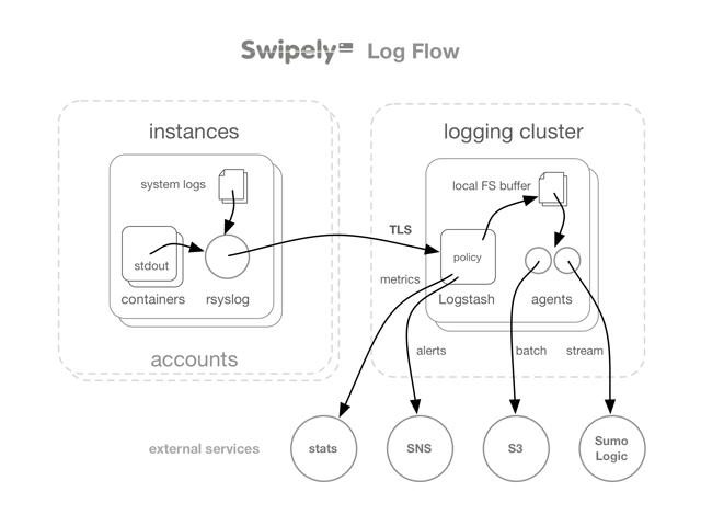 Swipely's Logging Architecture