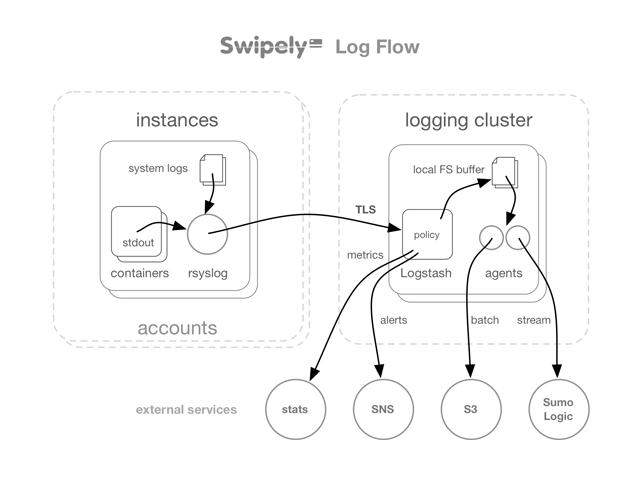 Swipely's Logging Architecture