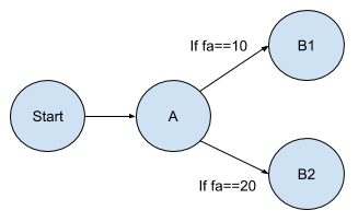 A conditional flow