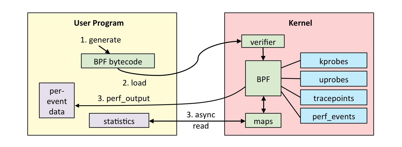 eBPF workflow