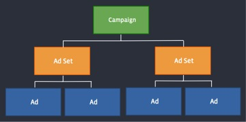 Facebook Ads Object Structure