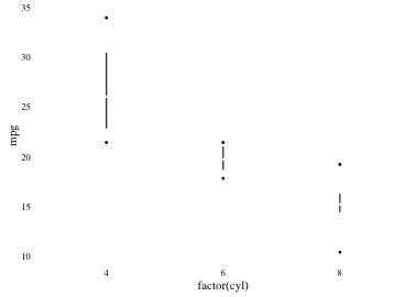 plot of chunk tufteboxplot3