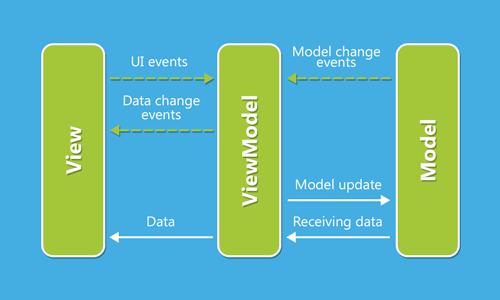 GitHub - umangburman/MVVM-DataBinding-With-LiveData-Login