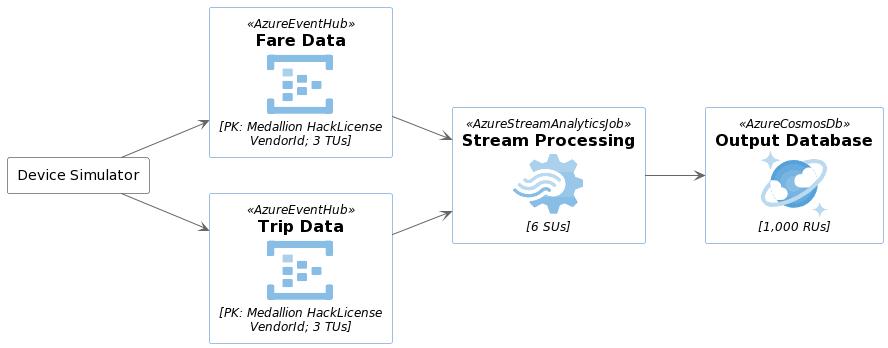 Basic usage - Stream processing with Azure Stream Analytics