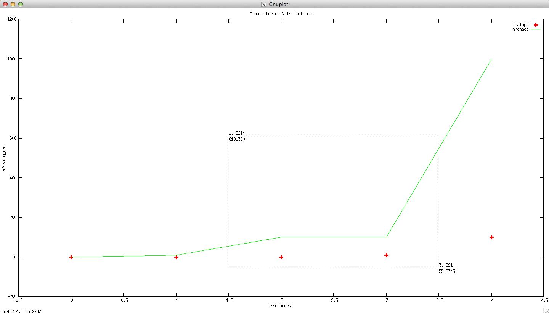 Default graph