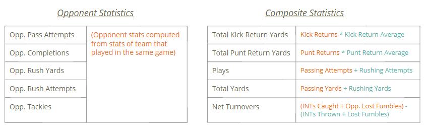 GitHub - nickkimer/linearmodels-NFL: Point total and win