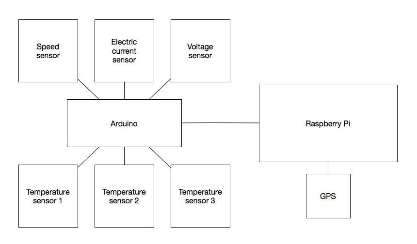 GitHub - exelban/telemetry: Simple telemetry app based on arduino