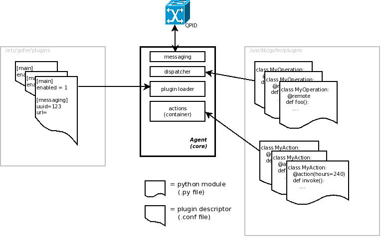 GitHub - jortel/gofer: The gofer project provides a lightweight