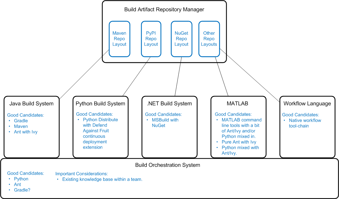 Polyglot Build System with Build Artifact Repository Diagram