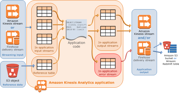 kinesis-streams-fan-out-kinesis-analytics/README md at