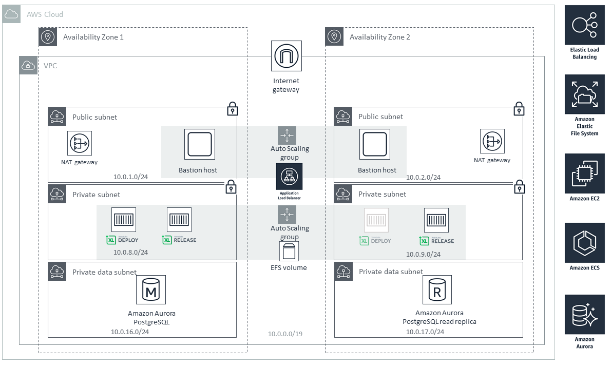 Quick Start architecture for the XebiaLabs DevOps Platform on AWS