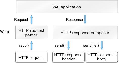 The architecture of Warp